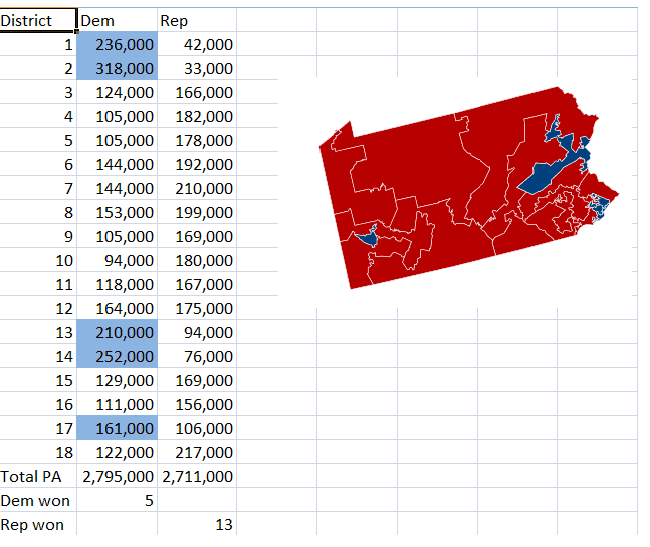 Gerrymandering Pennsylvania's districts
