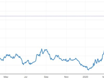 Chart of dramatic Ruble-Dollar exchange expansion in 1Q2020