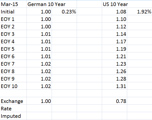 Euro-dollar exchange rate is connected to interest rate differences
