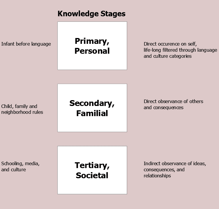 Types and Sources of Knowledge