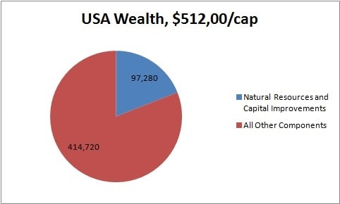 USA Wealth Physical and Intangible Components