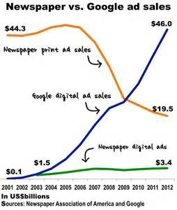 Two super-imposed graphs covering 2001-2012. Newspaper ads down sloping; the other Google up sloping. The Total Ad spend nearly steady