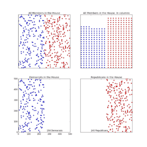 Figure 1. Various ways to visualize the composition of the US House of Representatives