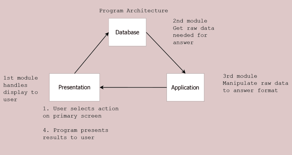 Three-tier architecture. 1 Presentation 2. Database 3. Application