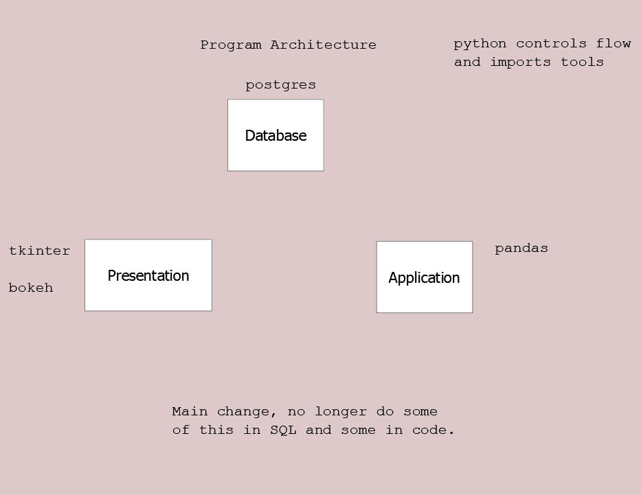 Separate tools for database, presentation, and application architecture layers