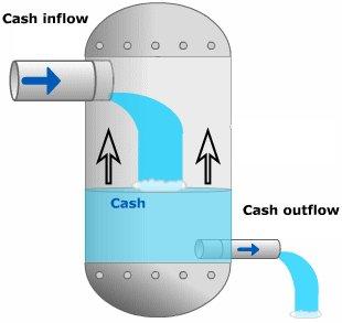 Budget cashflow