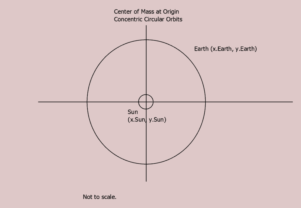 Circular motion about the center of mass