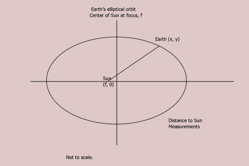 Elliptical Orbits and Center of Mass