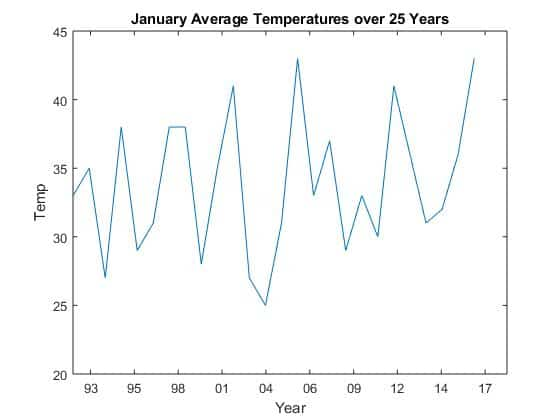 Average January Temperatures for 25 years