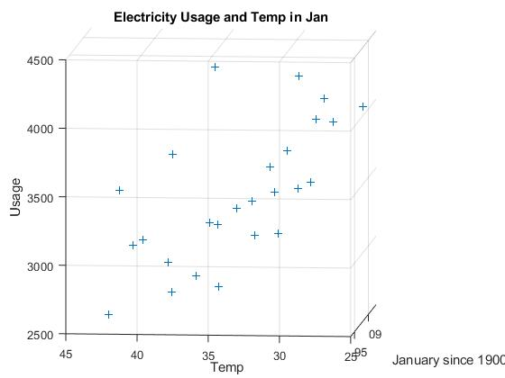 Jan electricity usage in past 25 years