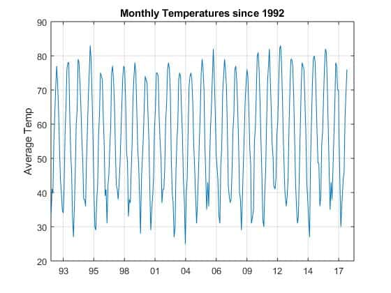 Average Monthly temperatures