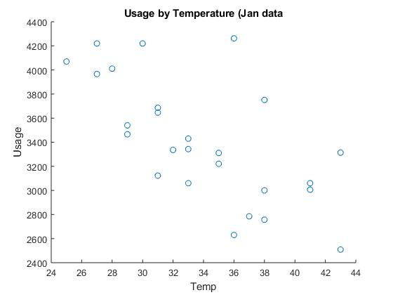 Home Electric Use and MATLAB