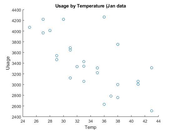 Usage temperature relationship