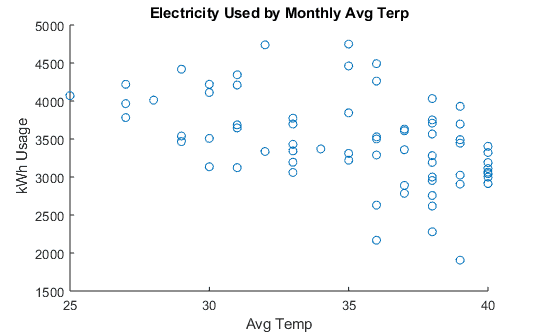 Heating Electricity Usage