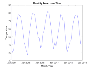 Figure 1. Graph of Monthly Temp in our neighborhood, showing the periodic rise and fall as the year progresses