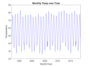 Figure 1A. Plot of monthly temps since 1992. The short distance between years makes it hard to see seasonal change
