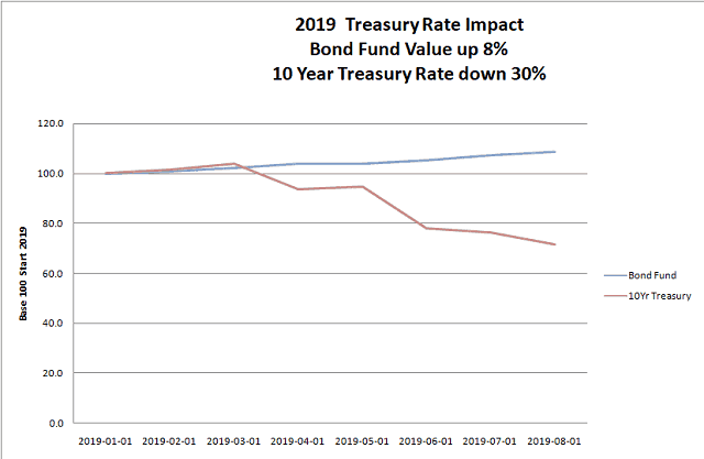 Figure 1. 2019 Bond Fund Value Change. It rises gently, 8%. The 10-Year Treasury rate has fallen 30% this year.