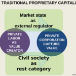 Chart of some principles of capitalism