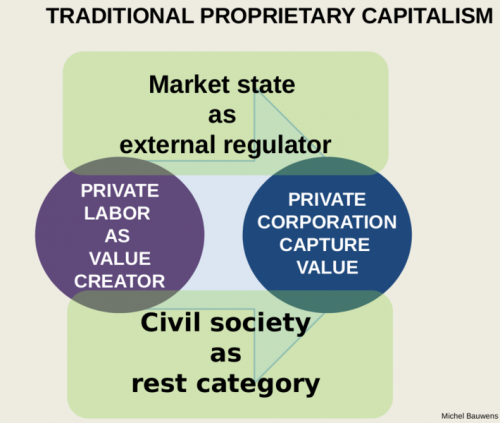 Chart of some properties of capitalism