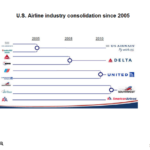 Merging Airline Industry since 2005