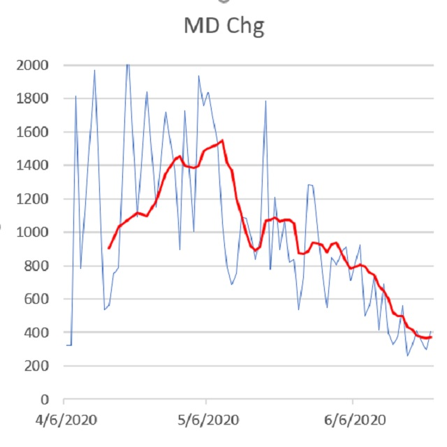 Declining trend of new MD cases