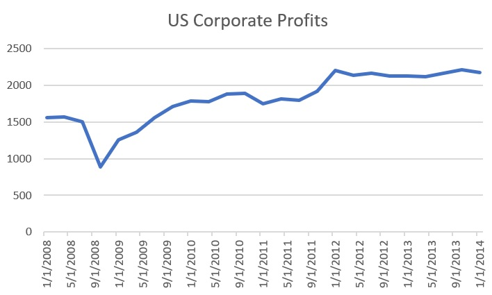 Chart showing the recovery in corporate profits since the Great Recession
