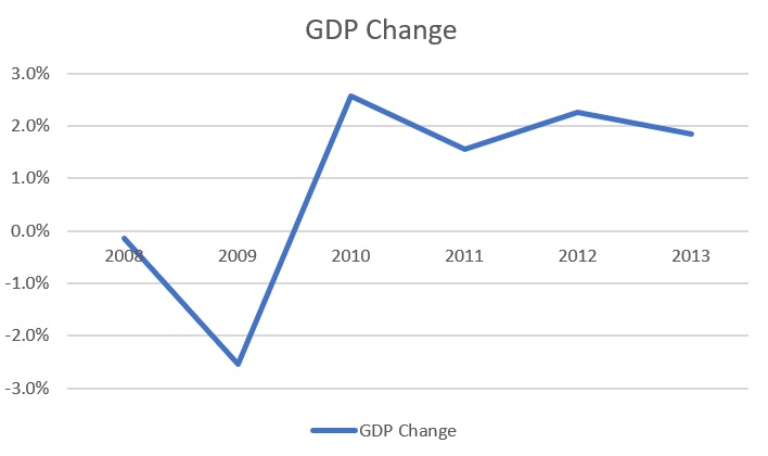 Low recovery of GDP despite corporate profit rebound.