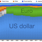 Distribution of global reserve currencies