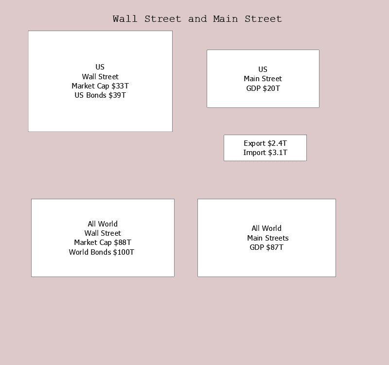Wall Street and Main Street
