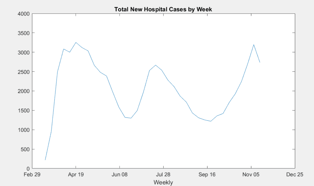 Graph of New Covid Hospital Admissions by Week