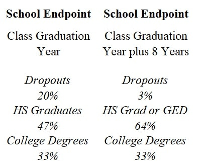 85% of High school dropouts either got their degree or earned a GED within 8 years of their class year