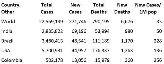 2020.08.19 Covid Statistics